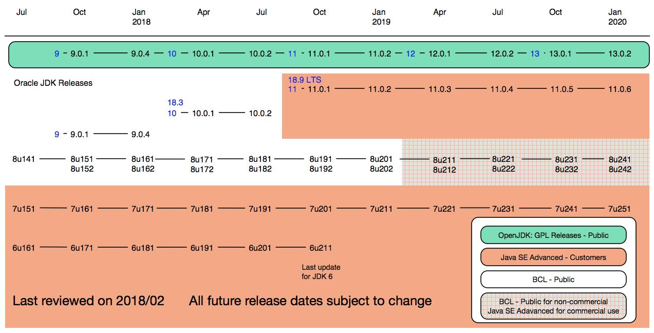 Oraclee's Timeline